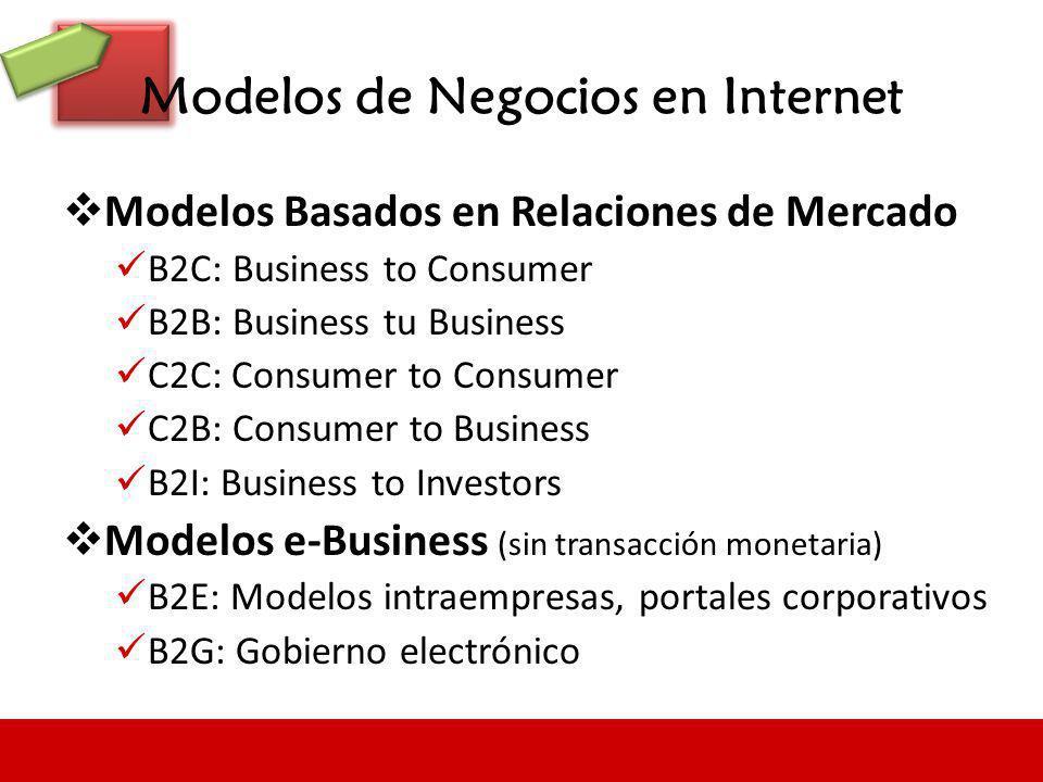Modelos de Negocios en Internet Modelos Basados en Relaciones de Mercado B2C: Business to Consumer B2B: Business tu Business C2C: Consumer to Consumer