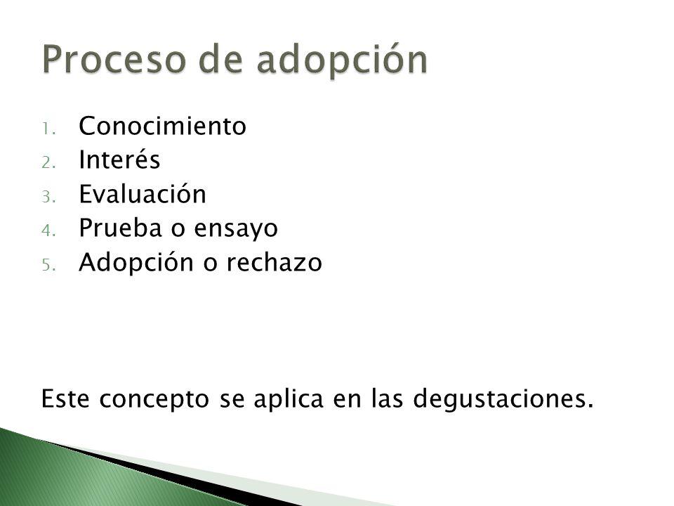 1. Conocimiento 2. Interés 3. Evaluación 4. Prueba o ensayo 5. Adopción o rechazo Este concepto se aplica en las degustaciones.