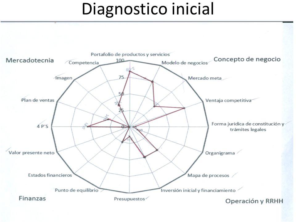Diagnostico inicial