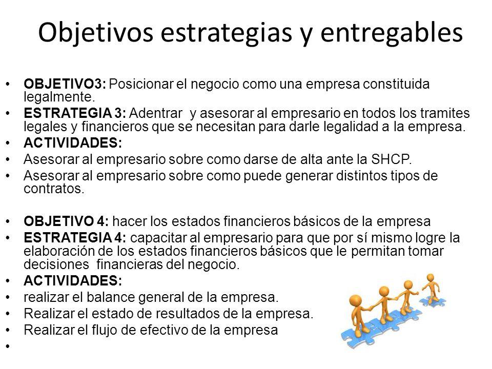 OBJETIVO3: Posicionar el negocio como una empresa constituida legalmente. ESTRATEGIA 3: Adentrar y asesorar al empresario en todos los tramites legale