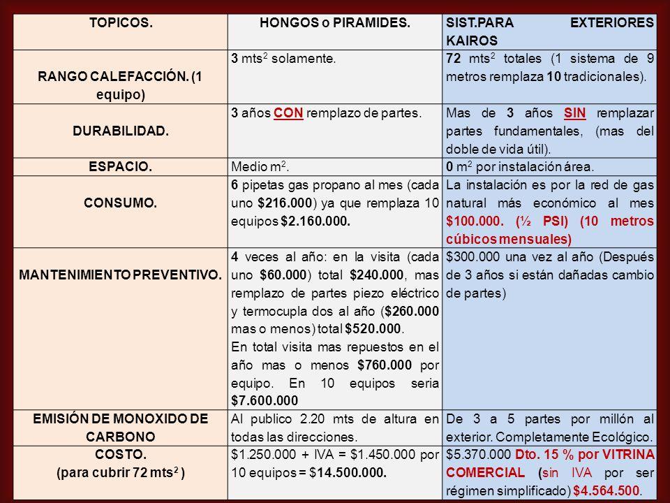 TOPICOS.HONGOS o PIRAMIDES. SIST.PARA EXTERIORES KAIROS RANGO CALEFACCIÓN.