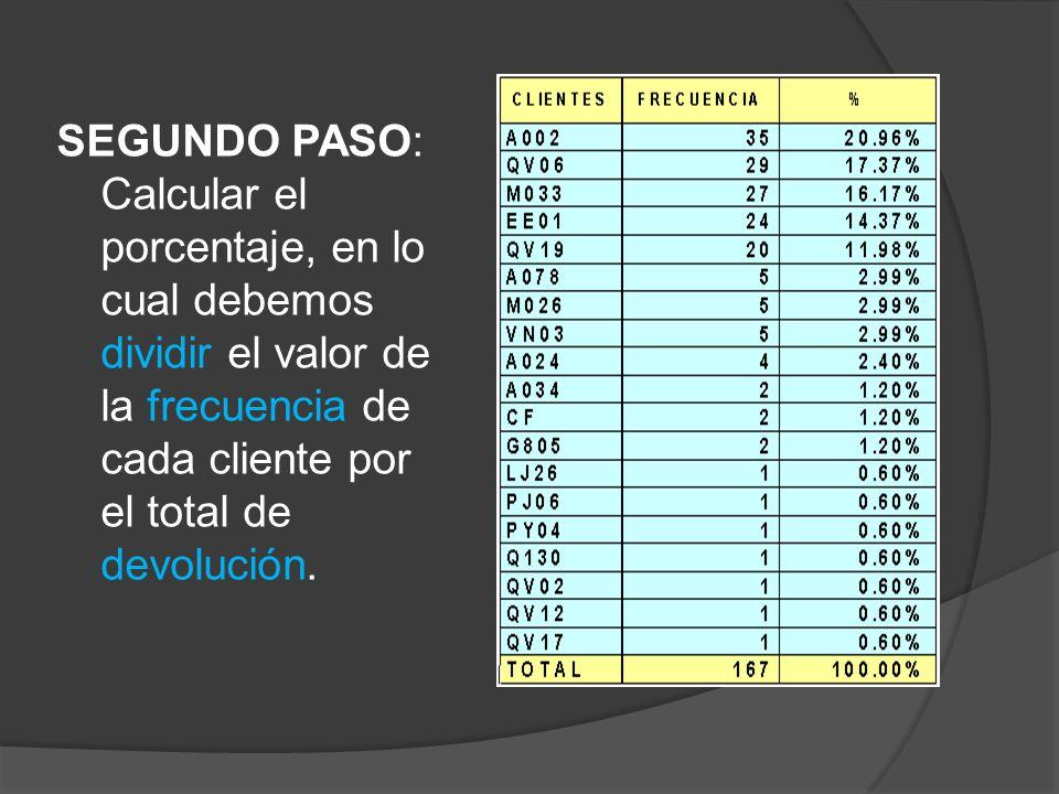 SEGUNDO PASO: Calcular el porcentaje, en lo cual debemos dividir el valor de la frecuencia de cada cliente por el total de devolución.