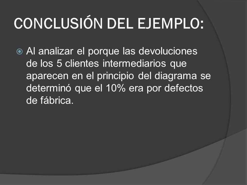 CONCLUSIÓN DEL EJEMPLO: Al analizar el porque las devoluciones de los 5 clientes intermediarios que aparecen en el principio del diagrama se determinó