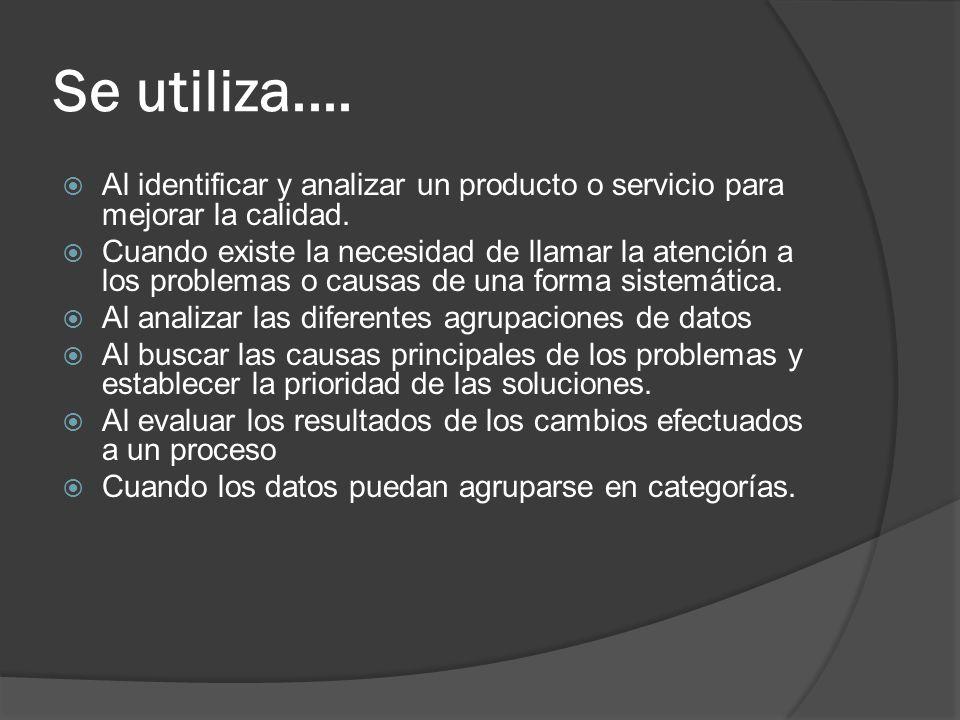 Se utiliza.... Al identificar y analizar un producto o servicio para mejorar la calidad. Cuando existe la necesidad de llamar la atención a los proble