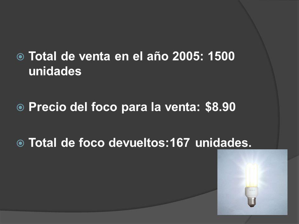 Total de venta en el año 2005: 1500 unidades Precio del foco para la venta: $8.90 Total de foco devueltos:167 unidades.