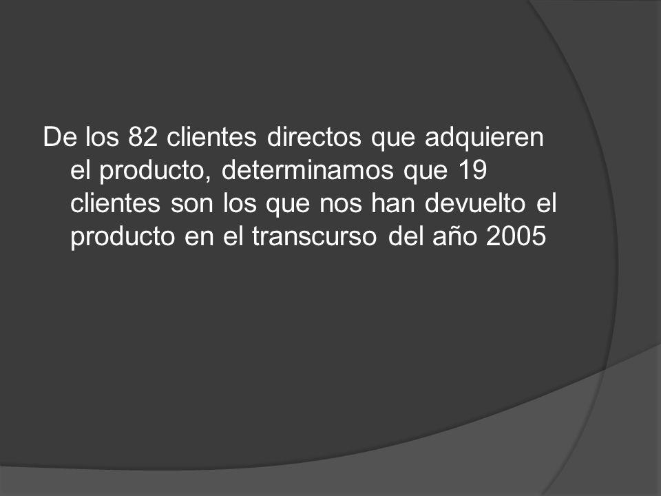 De los 82 clientes directos que adquieren el producto, determinamos que 19 clientes son los que nos han devuelto el producto en el transcurso del año