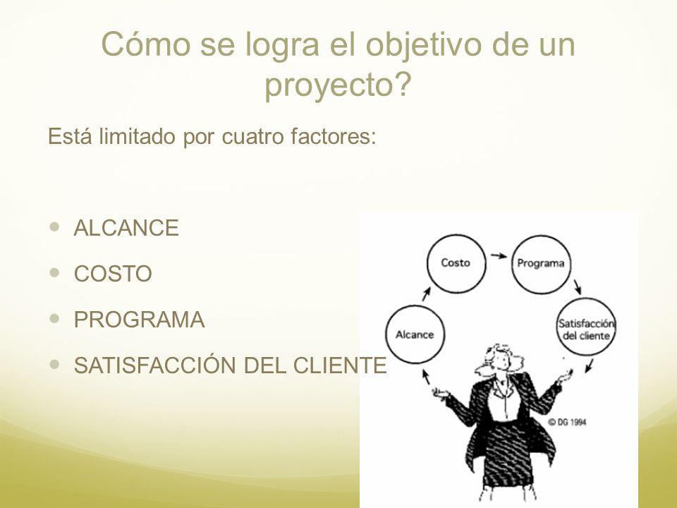 Cómo se logra el objetivo de un proyecto? Está limitado por cuatro factores: ALCANCE COSTO PROGRAMA SATISFACCIÓN DEL CLIENTE