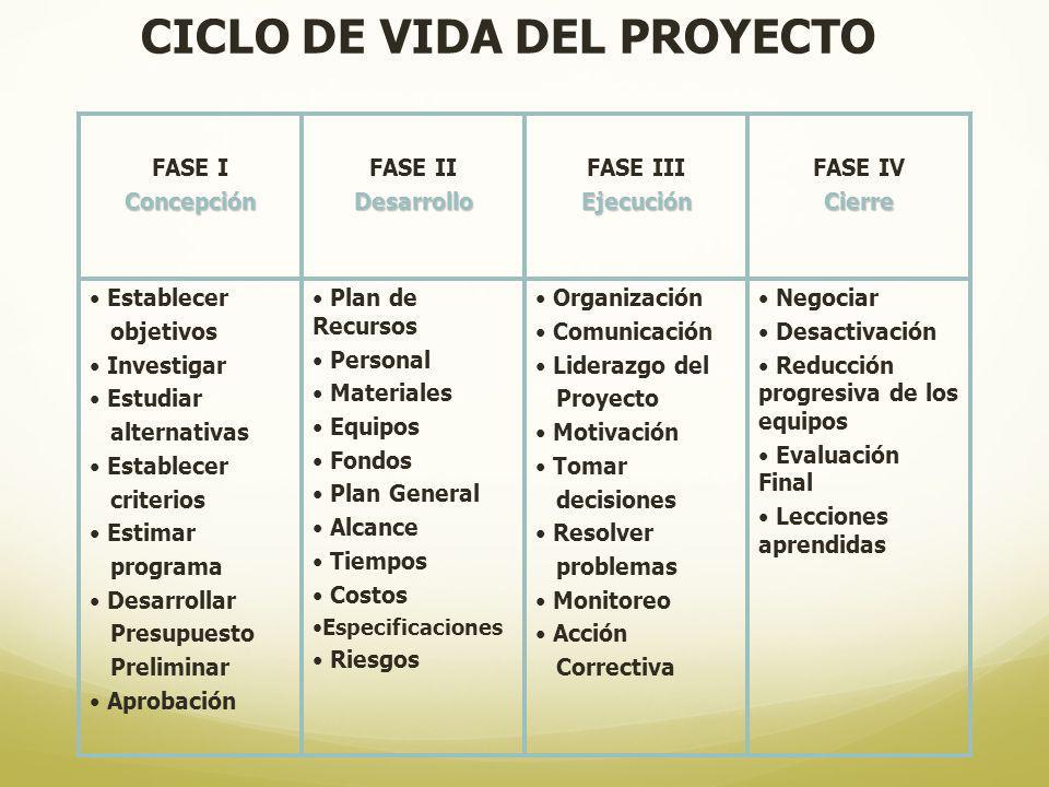 Negociar Desactivación Reducción progresiva de los equipos Evaluación Final Lecciones aprendidas Organización Comunicación Liderazgo del Proyecto Moti