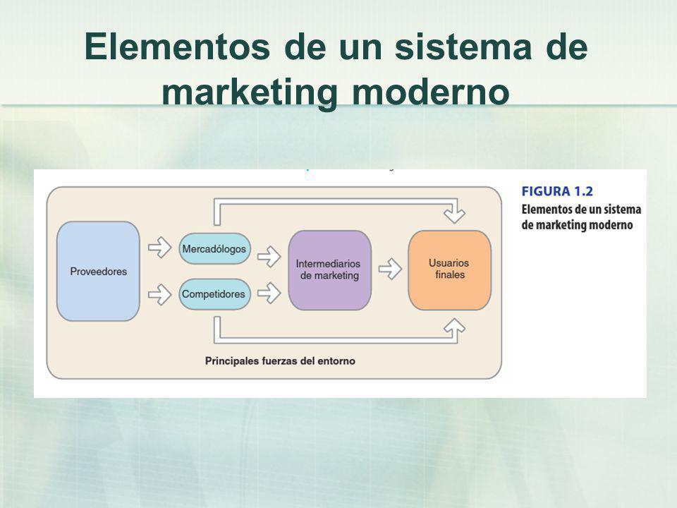 Elementos de un sistema de marketing moderno