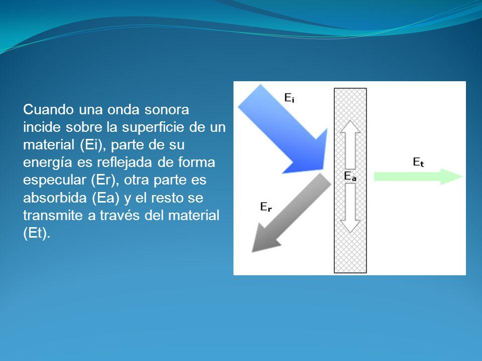 Cuando una onda sonora incide sobre la superficie de un material (Ei), parte de su energía es reflejada de forma especular (Er), otra parte es absorbi