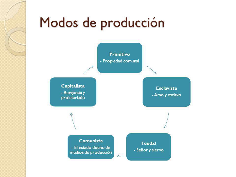 Modos de producción Primitivo - Propiedad comunal Esclavista - Amo y esclavo Feudal - Señor y siervo Comunista - El estado dueño de medios de producci