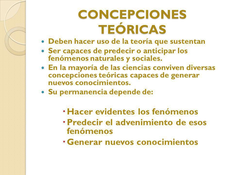 CONCEPCIONES TEÓRICAS Deben hacer uso de la teoría que sustentan Ser capaces de predecir o anticipar los fenómenos naturales y sociales. En la mayoría