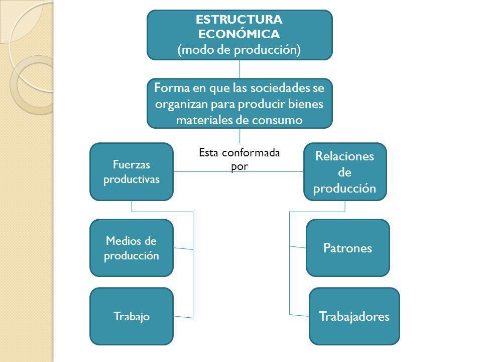 ESTRUCTURA ECONÓMICA (modo de producción) Forma en que las sociedades se organizan para producir bienes materiales de consumo Fuerzas productivas Medi