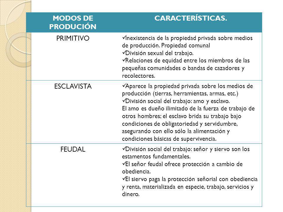 MODOS DE PRODUCCIÓN CARACTERÍTICAS COMUNISTA El Estado, a nombre de la sociedad, es dueño de los medios de producción.