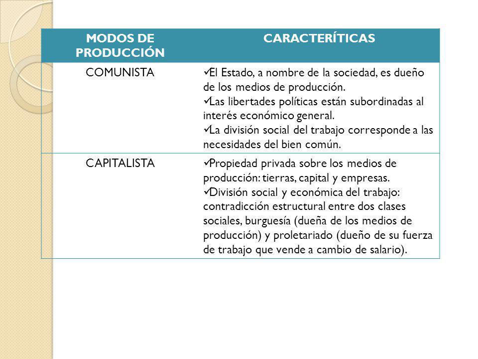 Actividad Elabora un organizador gráfico de los modos de producción.