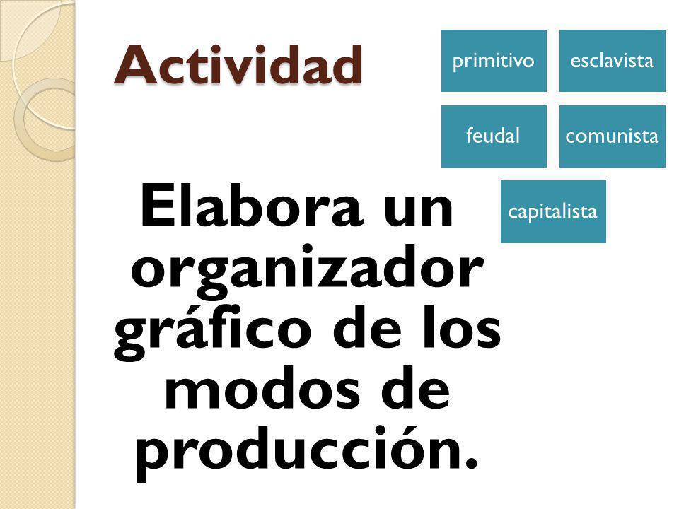 Modos de producción Primitivo - Propiedad comunal Esclavista - Amo y esclavo Feudal - Señor y siervo Comunista - El estado dueño de medios de producción Capitalista - Burguesía y proletariado
