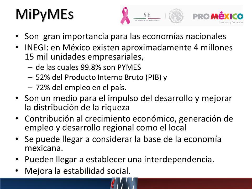 MiPyMEs Son gran importancia para las economías nacionales INEGI: en México existen aproximadamente 4 millones 15 mil unidades empresariales, – de las