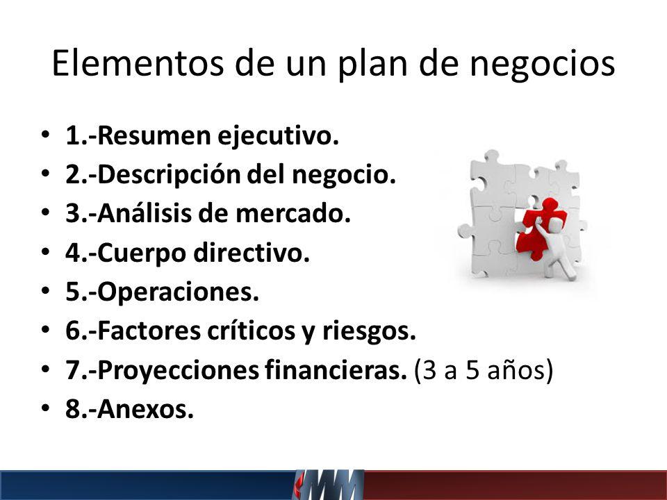 Elementos de un plan de negocios 1.-Resumen ejecutivo. 2.-Descripción del negocio. 3.-Análisis de mercado. 4.-Cuerpo directivo. 5.-Operaciones. 6.-Fac
