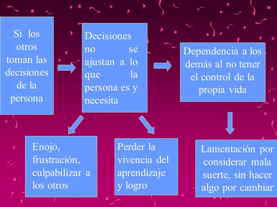 Si los otros toman las decisiones de la persona Decisiones no se ajustan a lo que la persona es y necesita Enojo, frustración, culpabilizar a los otro