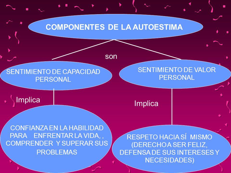 COMPONENTES DE LA AUTOESTIMA SENTIMIENTO DE CAPACIDAD PERSONAL SENTIMIENTO DE VALOR PERSONAL CONFIANZA EN LA HABILIDAD PARA ENFRENTAR LA VIDA,, COMPRE