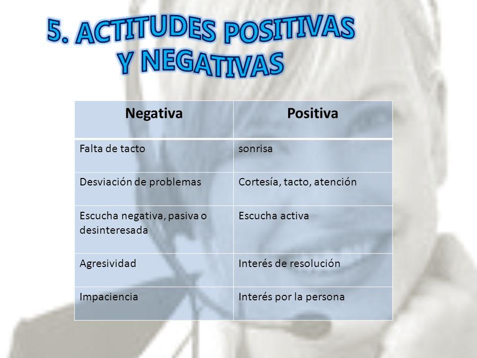 NegativaPositiva Falta de tactosonrisa Desviación de problemasCortesía, tacto, atención Escucha negativa, pasiva o desinteresada Escucha activa Agresi