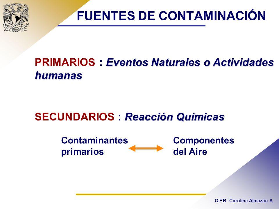 Q.F.B Carolina Almazán A FUENTES DE CONTAMINACIÓN Eventos Naturales o Actividades humanas PRIMARIOS : Eventos Naturales o Actividades humanas Reacción Químicas SECUNDARIOS : Reacción Químicas Contaminantes primarios Componentes del Aire