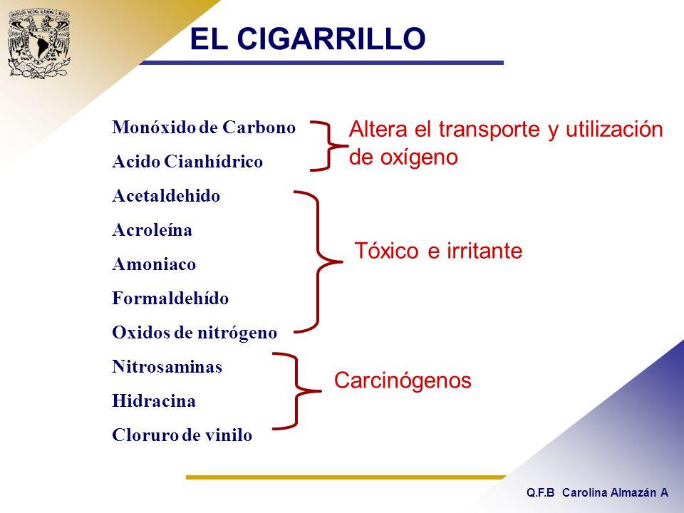 Q.F.B Carolina Almazán A Monóxido de Carbono Acido Cianhídrico Acetaldehido Acroleína Amoniaco Formaldehído Oxidos de nitrógeno Nitrosaminas Hidracina Cloruro de vinilo EL CIGARRILLO Altera el transporte y utilización de oxígeno Tóxico e irritante Carcinógenos