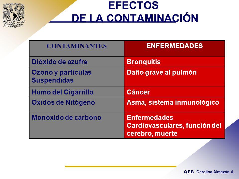 Q.F.B Carolina Almazán A EFECTOS DE LA CONTAMINACIÓN CONTAMINANTES ENFERMEDADES Dióxido de azufreBronquitis Ozono y partículas Suspendidas Daño grave al pulmón Humo del CigarrilloCáncer Oxidos de NitógenoAsma, sistema inmunológico Monóxido de carbonoEnfermedades Cardiovasculares, función del cerebro, muerte