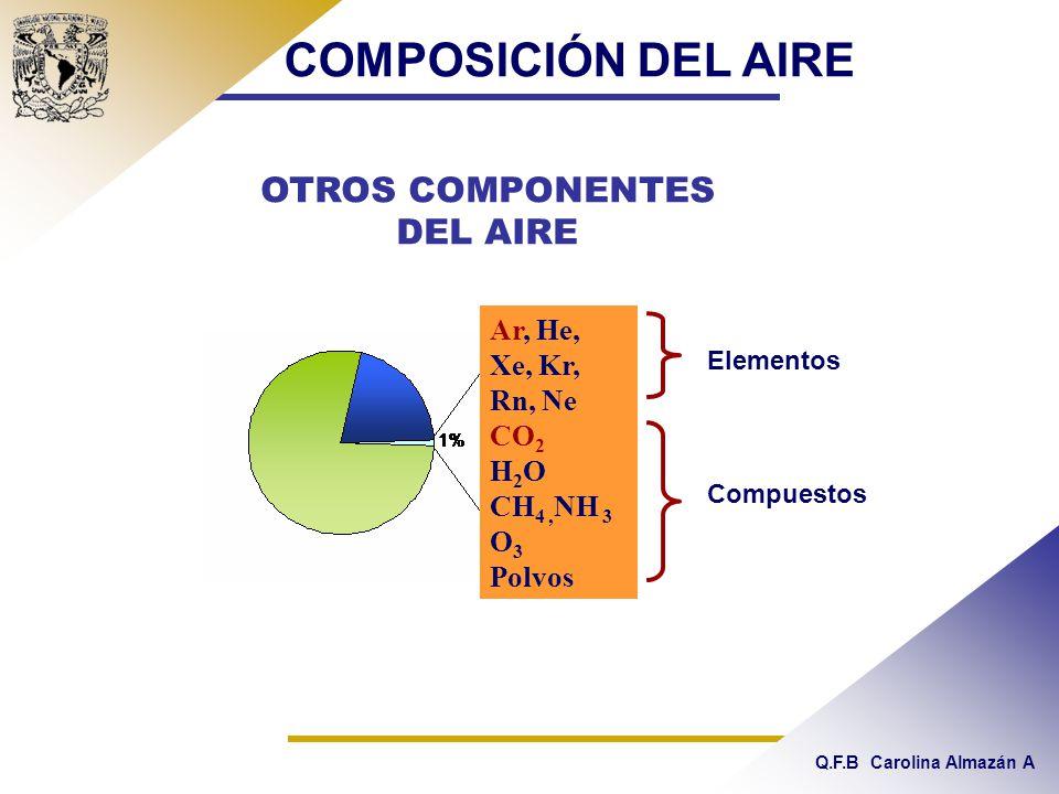 Q.F.B Carolina Almazán A Ar, He, Xe, Kr, Rn, Ne CO 2 H 2 O CH 4, NH 3 O 3 Polvos OTROS COMPONENTES DEL AIRE Elementos Compuestos COMPOSICIÓN DEL AIRE