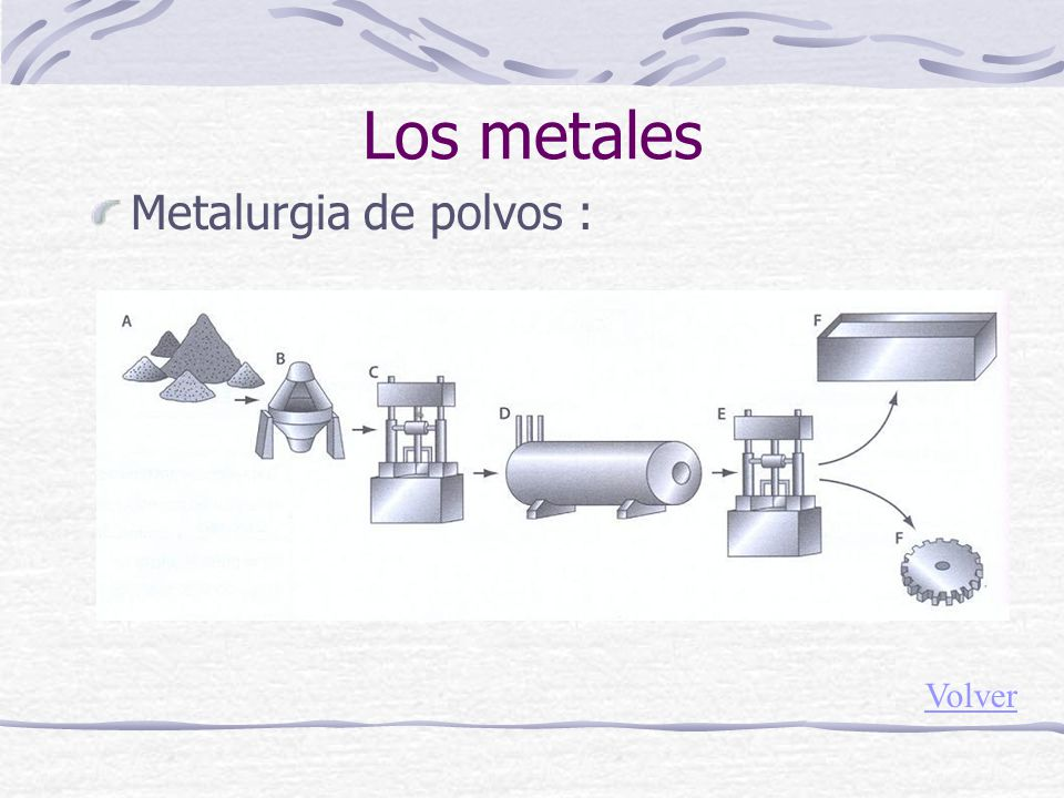 Metalurgia de polvos : Los metales Volver