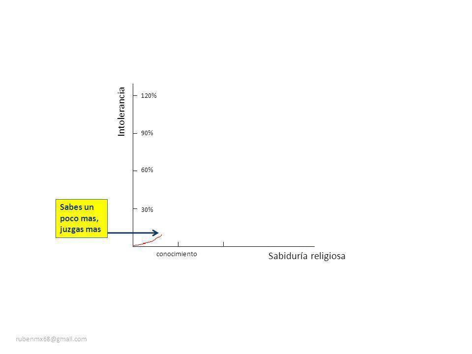 Sabiduría religiosa Intolerancia 30% 60% 90% 120% conocimiento Entre mas sabes, mas intolerante rubenmx68@gmail.com