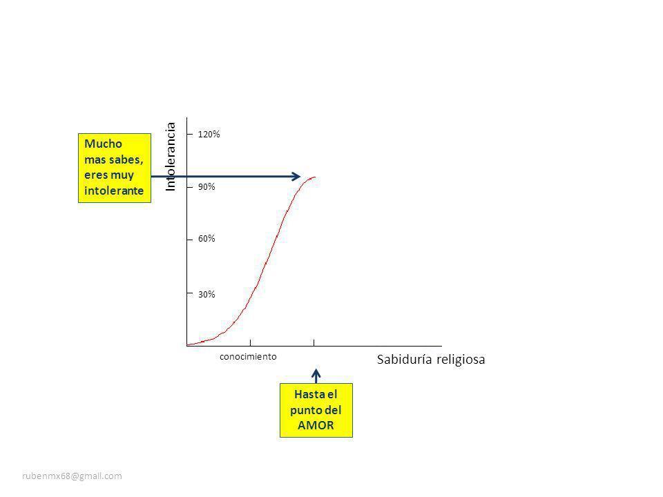 Sabiduría religiosa Intolerancia 30% 60% 90% 120% conocimiento Hasta el punto del AMOR Mucho mas sabes, eres muy intolerante rubenmx68@gmail.com