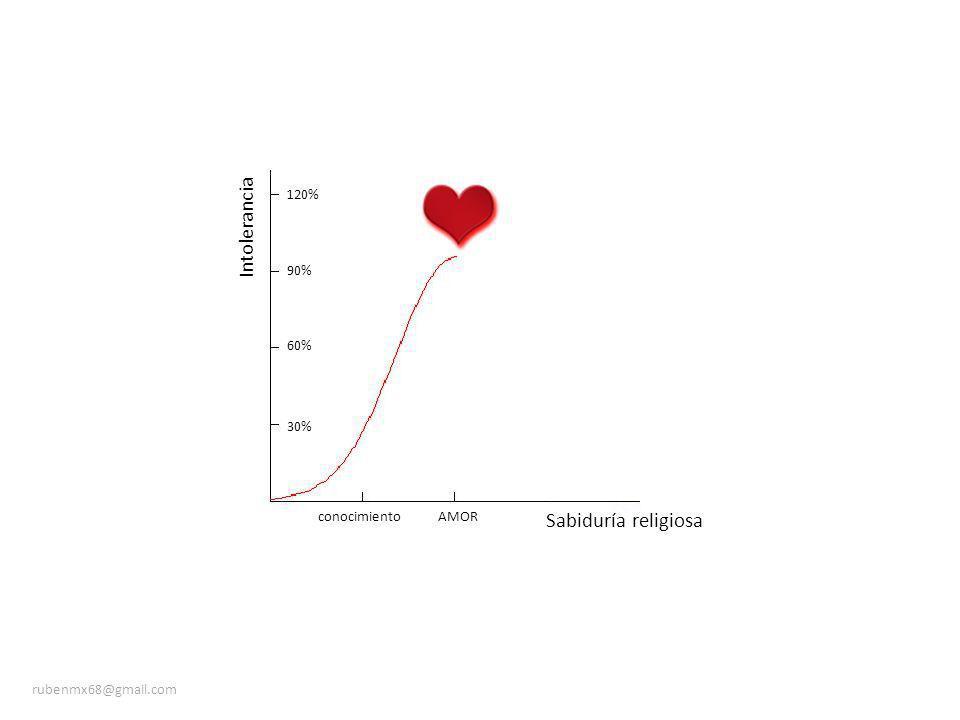 Sabiduría religiosa Intolerancia 30% 60% 90% 120% conocimientoAMOR rubenmx68@gmail.com