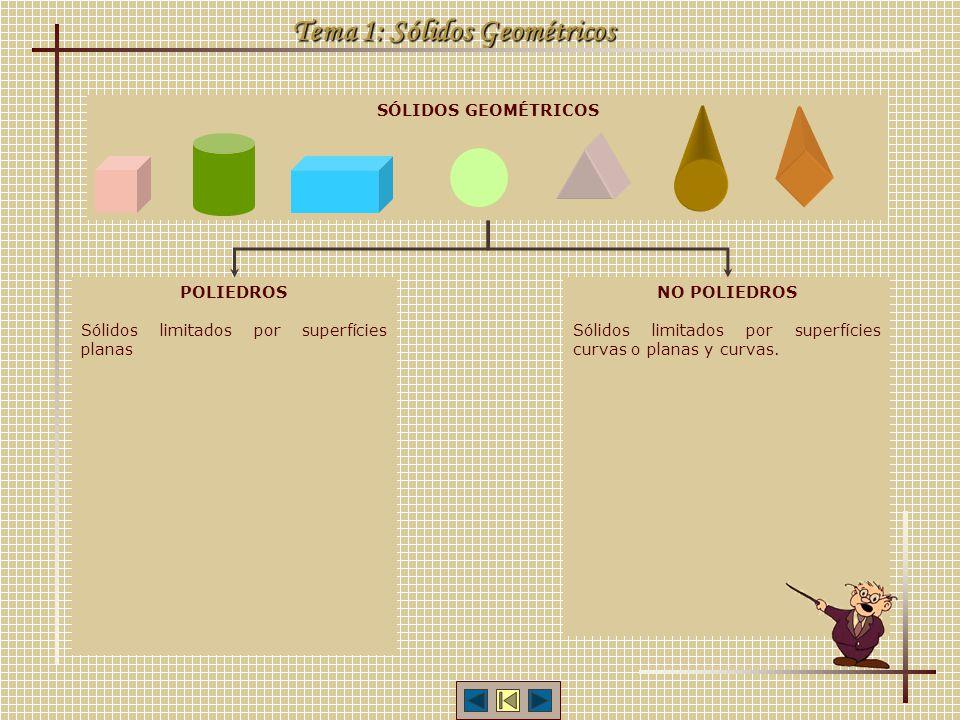 Tema 1: Sólidos Geométricos SÓLIDOS GEOMÉTRICOS POLIEDROS Sólidos limitados por superfícies planas NO POLIEDROS Sólidos limitados por superfícies curvas o planas y curvas.