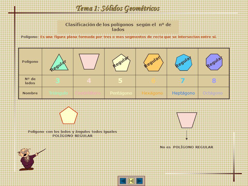 Clasificación de los polígonos según el nº de lados Polígono Nº de lados Nombre Tema 1: Sólidos Geométricos 3 Triángulo 45678 CuadriláteroPentágonoHex