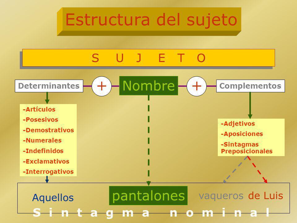 Nombre Complementos -Artículos -Posesivos -Demostrativos -Numerales -Indefinidos -Exclamativos -Interrogativos -Adjetivos -Aposiciones -Sintagmas Prep
