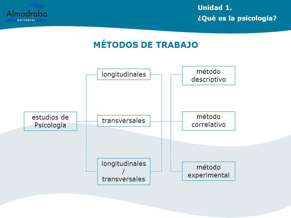 MÉTODOS DE TRABAJO estudios de Psicología longitudinales transversales longitudinales / transversales método descriptivo método correlativo método exp