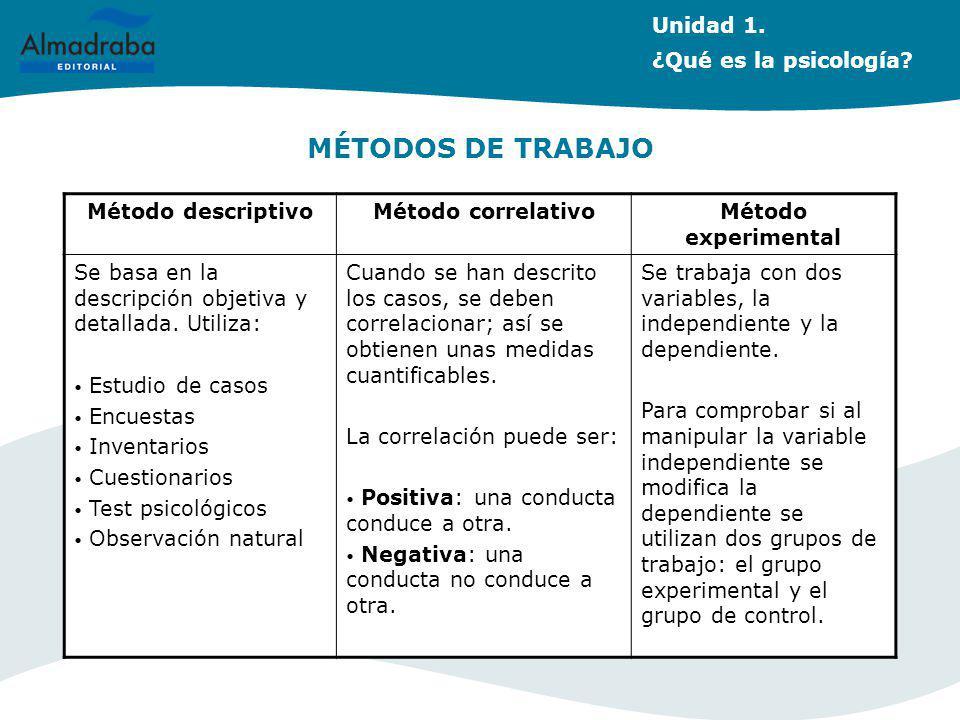 MÉTODOS DE TRABAJO Método descriptivoMétodo correlativoMétodo experimental Se basa en la descripción objetiva y detallada. Utiliza: Estudio de casos E