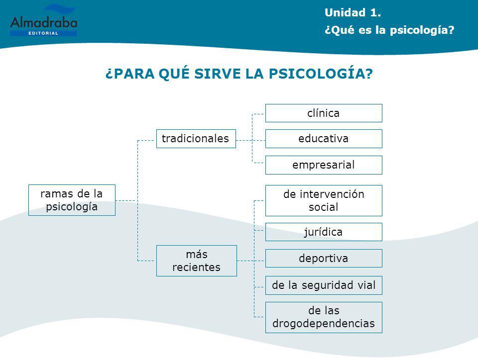 ¿PARA QUÉ SIRVE LA PSICOLOGÍA? tradicionales más recientes ramas de la psicología clínica educativa empresarial de intervención social jurídica de la
