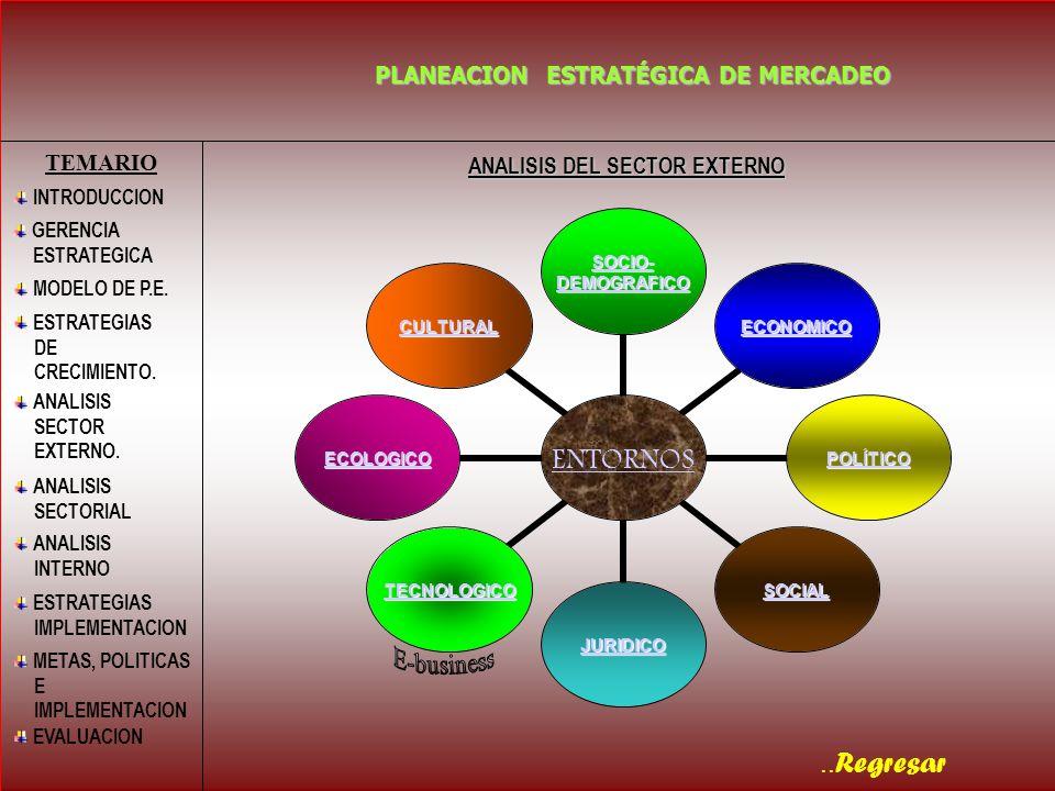 .. Regresar PLANEACION ESTRATÉGICA DE MERCADEO ANALISIS DEL SECTOR EXTERNO TEMARIO INTRODUCCION MODELO DE P.E. GERENCIA ESTRATEGICA ESTRATEGIAS DE CRE