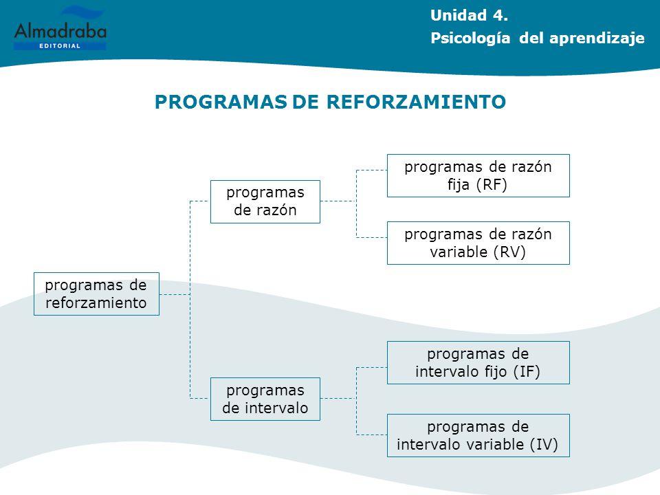 PROGRAMAS DE REFORZAMIENTO Unidad 4. Psicología del aprendizaje programas de reforzamiento programas de razón programas de intervalo variable (IV) pro