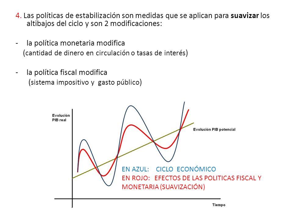 4. Las políticas de estabilización son medidas que se aplican para suavizar los altibajos del ciclo y son 2 modificaciones: -la política monetaria mod