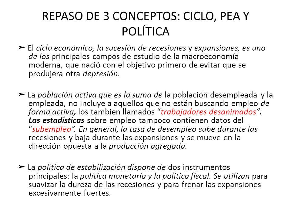 REPASO DE 3 CONCEPTOS: CICLO, PEA Y POLÍTICA El ciclo económico, la sucesión de recesiones y expansiones, es uno de los principales campos de estudio