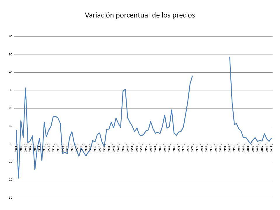 Variación porcentual de los precios
