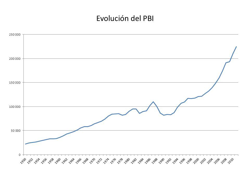 Evolución del PBI