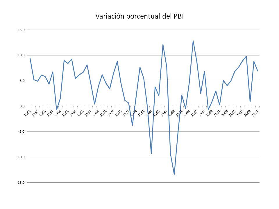 Variación porcentual del PBI