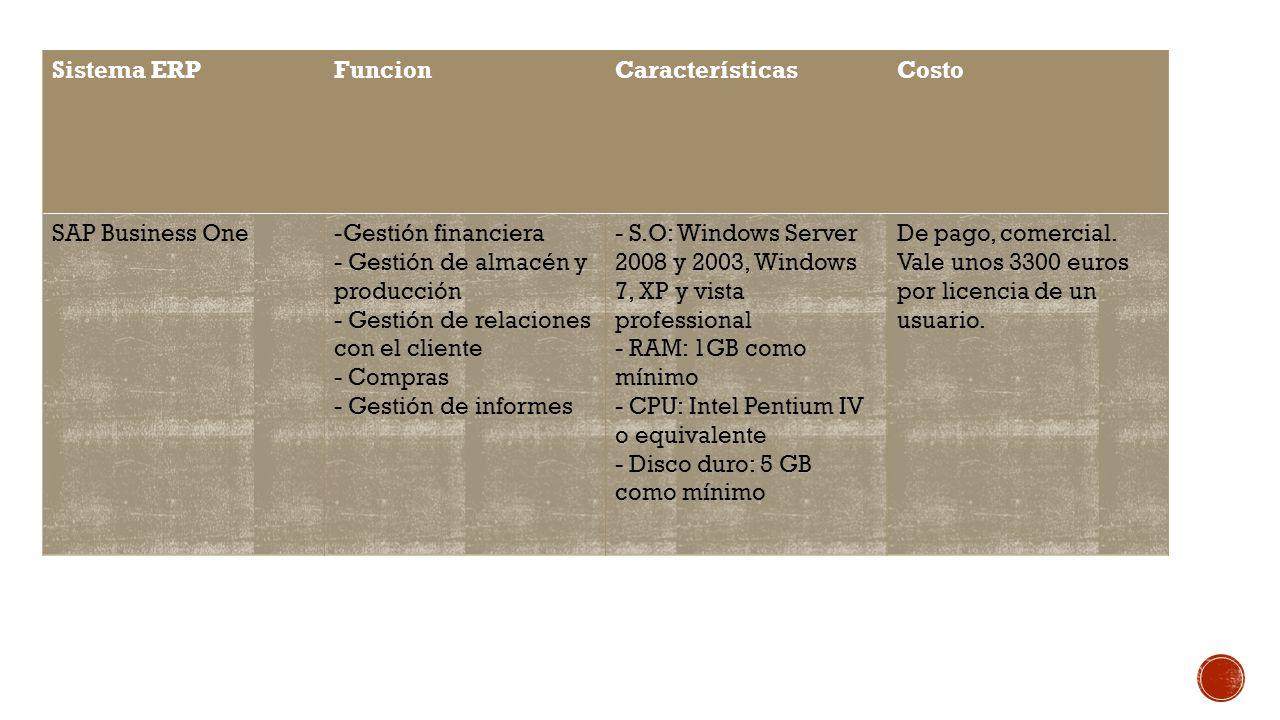 Sistema ERPFuncionCaracterísticasCosto SAP Business One-Gestión financiera - Gestión de almacén y producción - Gestión de relaciones con el cliente - Compras - Gestión de informes - S.O: Windows Server 2008 y 2003, Windows 7, XP y vista professional - RAM: 1GB como mínimo - CPU: Intel Pentium IV o equivalente - Disco duro: 5 GB como mínimo De pago, comercial.