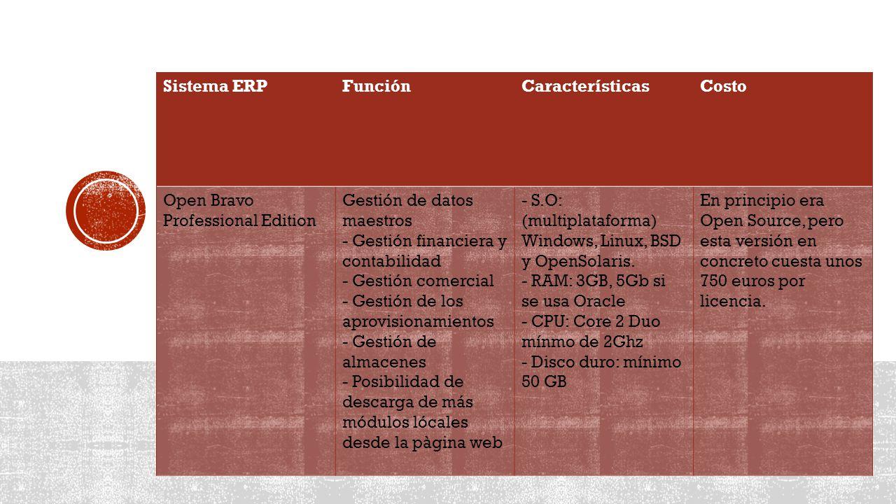 Sistema ERPFunciónCaracterísticasCosto Open Bravo Professional Edition Gestión de datos maestros - Gestión financiera y contabilidad - Gestión comercial - Gestión de los aprovisionamientos - Gestión de almacenes - Posibilidad de descarga de más módulos lócales desde la pàgina web - S.O: (multiplataforma) Windows, Linux, BSD y OpenSolaris.