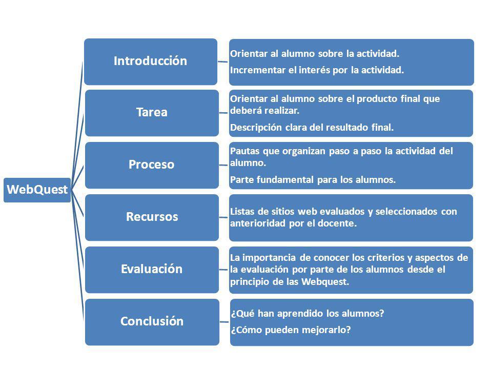 WebQuest Introducción Orientar al alumno sobre la actividad. Incrementar el interés por la actividad. Tarea Orientar al alumno sobre el producto final