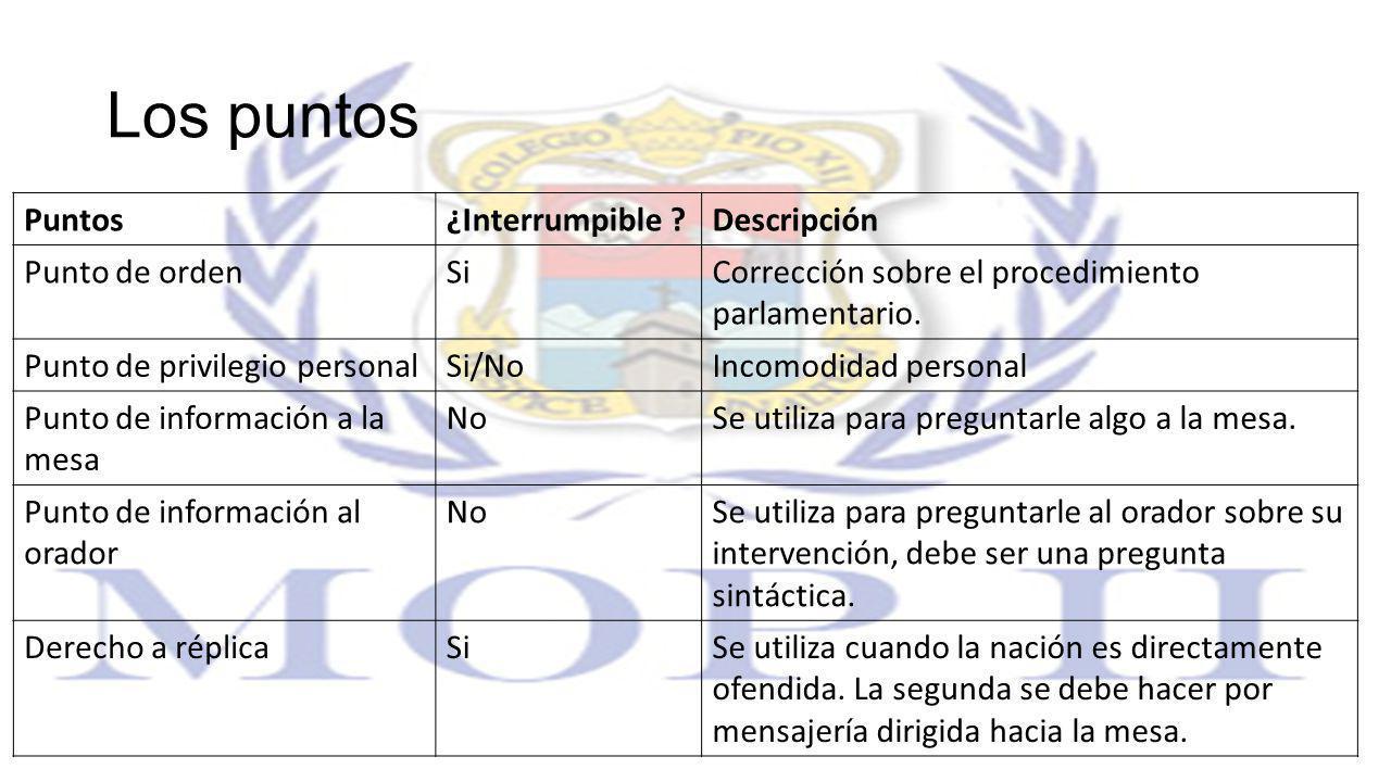 Los puntos Puntos¿Interrumpible ?Descripción Punto de ordenSiCorrección sobre el procedimiento parlamentario. Punto de privilegio personalSi/NoIncomod